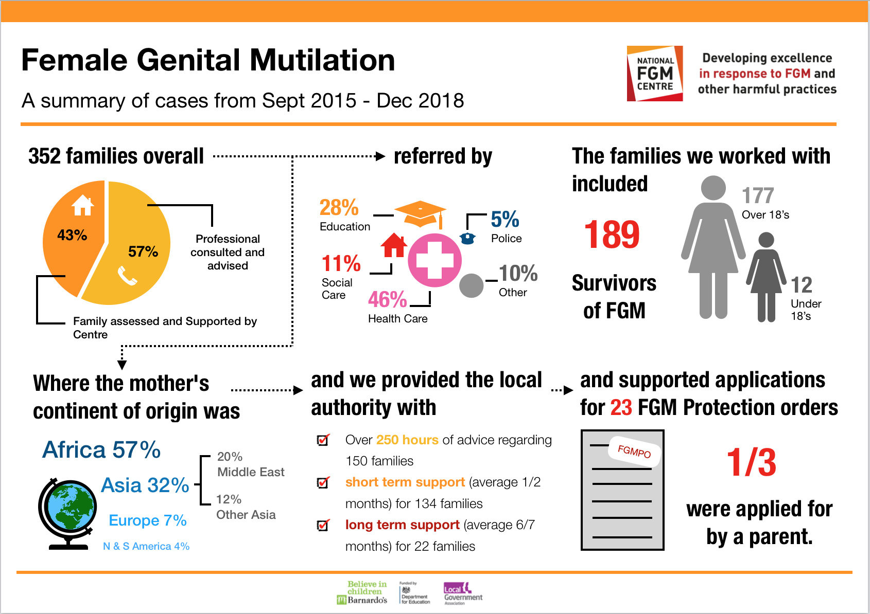 Summary of FGM Cases