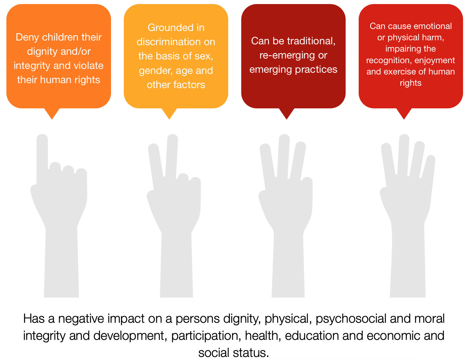 Hands pointing at various harmful practice points